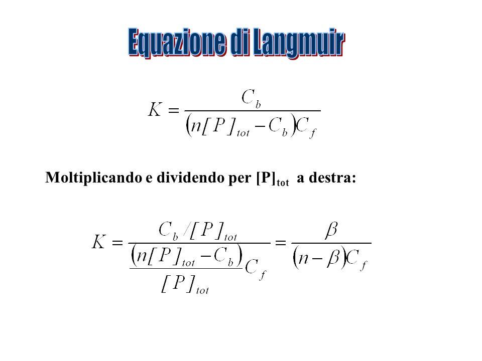 Equazione di Langmuir Moltiplicando e dividendo per [P]tot a destra: